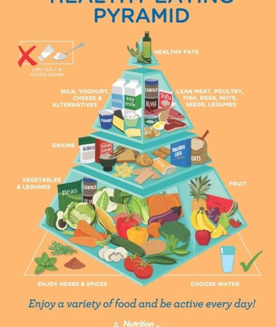 La piramide della salute