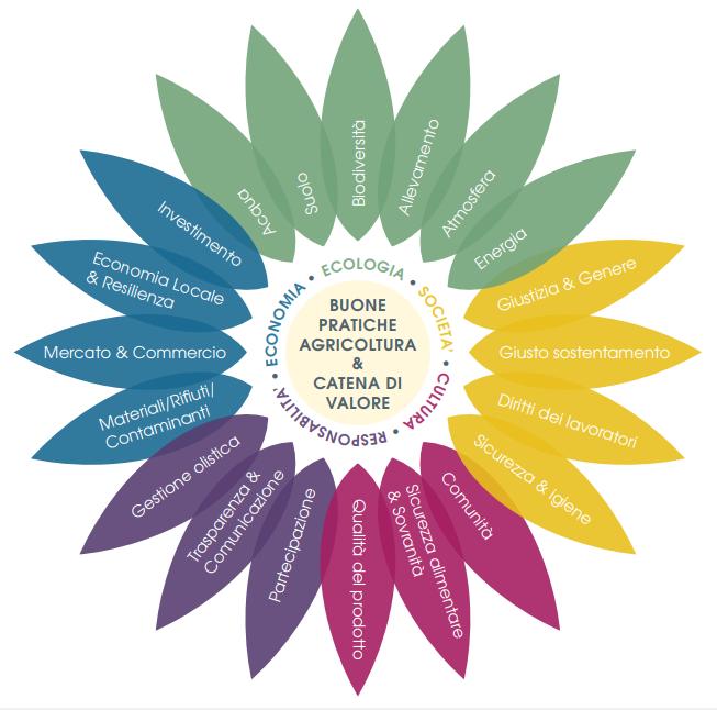Biodistretto Valdera:  Costruire comunità locali resilienti, incontro il 30 ottobre